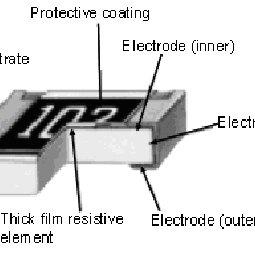 Thick Film Resistor